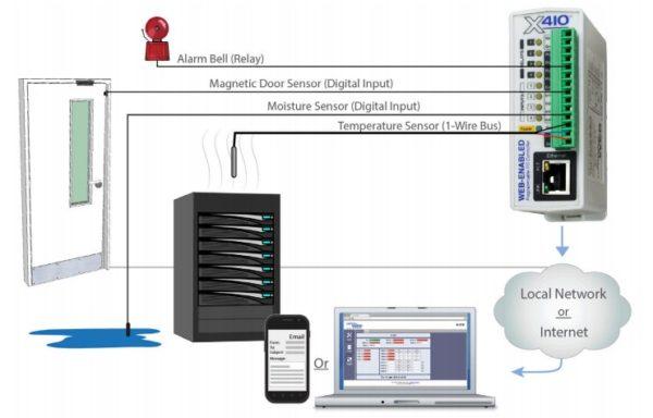 Control by Web X-410 Interruptor ethernet por temperatura